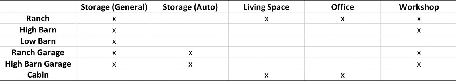 portable sheds usage chart